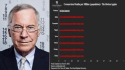 Điểm tin ngày 19/6/2020 - Giáo sư Mỹ phản hồi chỉ trích sau khi nêu nghi ngờ về dữ liệu Covid của VN