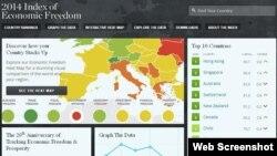 傳統基金會網站有關2014年世界經濟自由指數的圖示