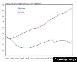 Відставання ВВП за купівельною спроможністю України та Польщі від Чехії. Джерело: IIF