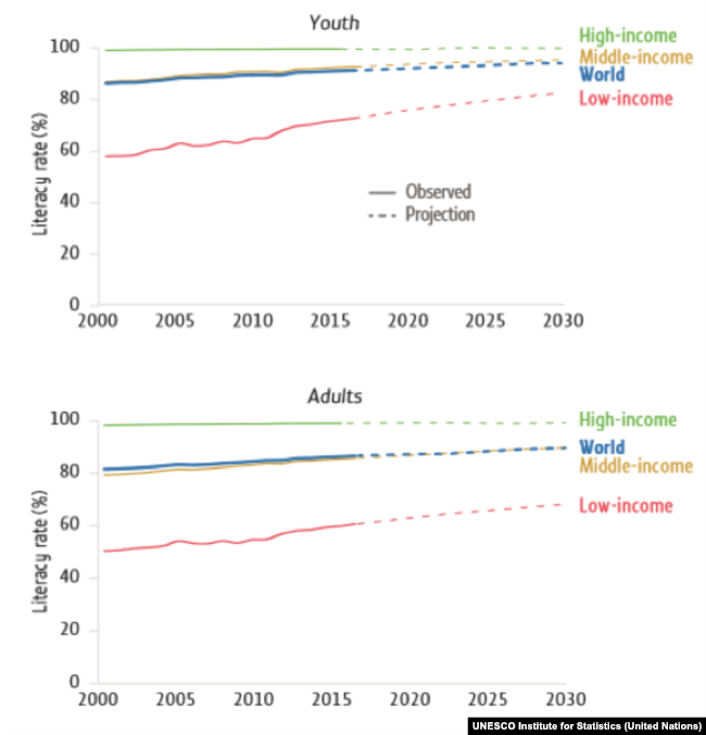 Youth and adult literacy rate, 2000–2016 and projections to 2030 Image: UIS database and projections