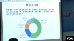 兩岸政策協會2019年12月17日公佈的民調結果 (美國之音齊勇明攝)