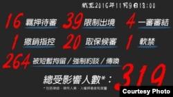 截至2016年11月9日中国抓捕律师情况最新统计数字(图片来源:中国维权律师关注组)