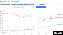 "A Google Ngram shows the increasing use of ""their"" as a gender-neutral pronoun"