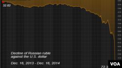 Grafik penurunan rubel terhadap dolar AS (16/12).