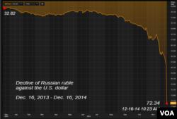 Russian ruble against U.S. dollar, Dec. 16, 2013 - Dec. 16, 2014