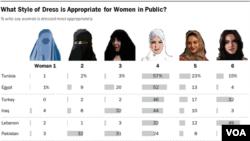 این تحقیق نظر مردان مسلمان تونس، مصر، عراق، لبنان، پاکستان، ترکیه و عربستان سعودی را بازتاب می دهد
