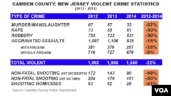 Camden County, New Jersey crime statistics, 2012 - 2014