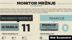 Monitor mržnje oktobar 2018