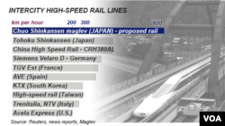 Intercity High Speed Rail - comparative speeds