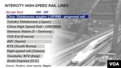Intercity High Speed Rail - comparative speeds