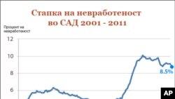 Невработеноста во САД паднала на 8,5 проценти
