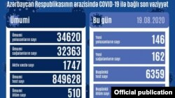 Avqustun 19-da COVİD-19 statistikası