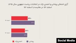 نمودار مقایسه نظرسنجی سال ۹۳ و نظرسنجی اسفند ۹۴