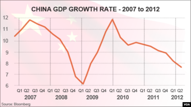 China GDP Growth, 2007 - 2012
