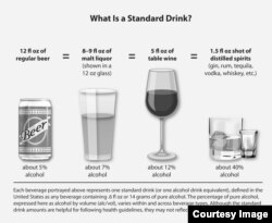 Standard Serving Size of Alcohol (Image Courtesy of U.S. National Institute of Alcohol Abuse and Alcoholism)