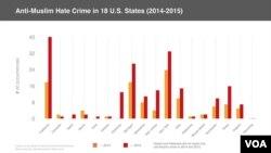 Anti-Muslim Hate Crime in 18 U.S. States