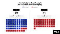 Vòt nan Sena a ki bloke deklarasyon dijans nasyonal Prezidan Trump te dekrete pou l te ka bati yon miray sou fwontyè amerikano-Meksiken an.
