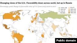 Прихильність до США у світі назагал знизилася, але в Росії зросла.