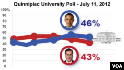 Quinnipiac University Poll dated July 11, 2012