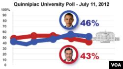 Quinnipiac University Poll dated July 11, 2012