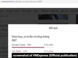 Kết quả khảo sát của VNExpress hôm 4/10 cho thấy 78% số người tham gia nghĩ ông Trump sẽ tái đắc cử