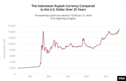 Dr Tommy Soesmanto An Economics Lecturer At Griffith University Told Voa That Indonesians Should Not Be Overly Concerned With The Cur Situation As