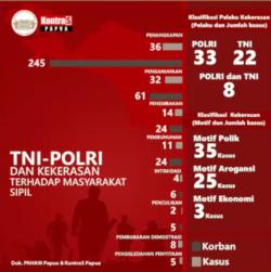 Data kekerasan yang disusun PAHAM Papua dan Kontras Papua.
