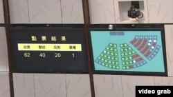 """香港立法會通過極具爭議的""""一地兩檢""""的票數"""