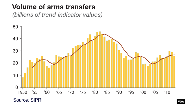 Volume of arms transfers, in billions of trend-indicator values