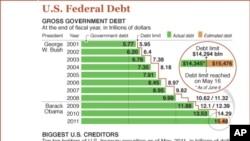 US Debt Drama Engulfs Both Houses of Congress