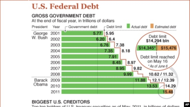 US Debt Drama Engulfs Both Houses of Congress
