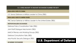 """五角大楼中国军力报告标注2019年所有两军互动为""""待定""""(美国国防部)"""