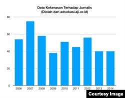 Data Kekerasan Terhadap Jurnalis 2006 - 2014 (Diolah dari aji.or.id)