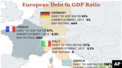 European Debt to GDP Ratio