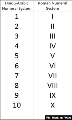 Numbers 1-10 in the The Hindu Arabic System and the Roman Numeral System.