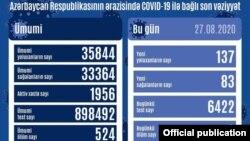 Avqustun 27-də COVİD-19 statistikası