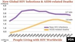 Novi podaci za svjetsku zaraženost HIV-om i smrtnost usljed AIDS u 2011.