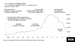 US Troop Levels in Afghanistan, 2001 to Present