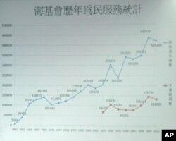 海基会历年服务曲线图