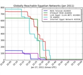 This graphic shows the sequence in which Egyptian service providers removed themselves from the Internet