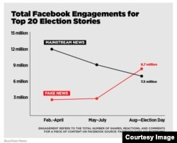 "A screenshot of a Buzzfeed News graph on ""fake news"" analysis (courtesy of Buzzfeed News)"