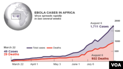 Ebola virus, rapid rise in spread of the disease, Aug. 7, 2014