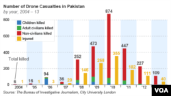Number of Drone Casualties in Pakistan by year, 2004 – 13