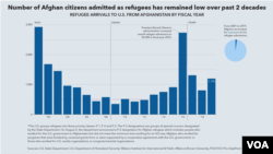 Afghan citizens admitted as refugees
