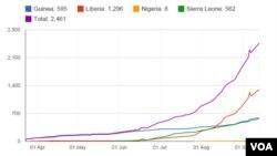 نمودار آماری مرگ و میر بر اثر ابولا در ماه سپتامبر (شهریور) از مرز ۲۰۰ نفر گذشت.