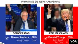 New Hampshire ပဏာမ မဲေပးပဲြ Bernie Sanders နဲ႔ Donald Trump တို႔ အႏိုင္ရခဲ့ပါတယ္။