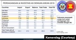 Tabel perdagangan AS dan negara-negara ASEAN. (Foto: Kementerian Perdagangan)