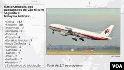 Malásia, Nacionalidades dos passageiros a bordo do avião da da Malaysia Airlines vôo MH370