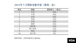 2011年十大国际电影市场