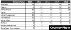 Dinamika korban pelanggaran KBB pada 10 peringkat teratas dalam lima tahun terakhir. (Laporan Setara Institute November 2019)